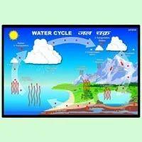 water cycle in hindi