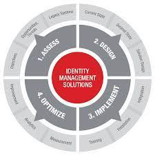 Identity Management Service