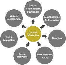 Blogging Content Marketing