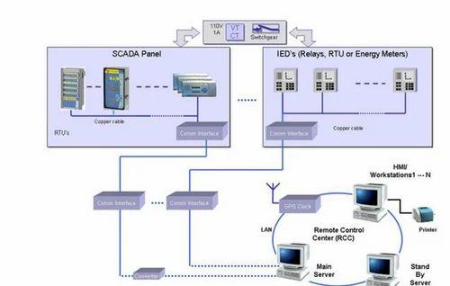 SCADA & Substation Automation - Main Architecture