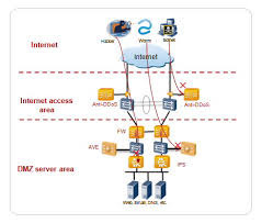 Firewall Security Training Service