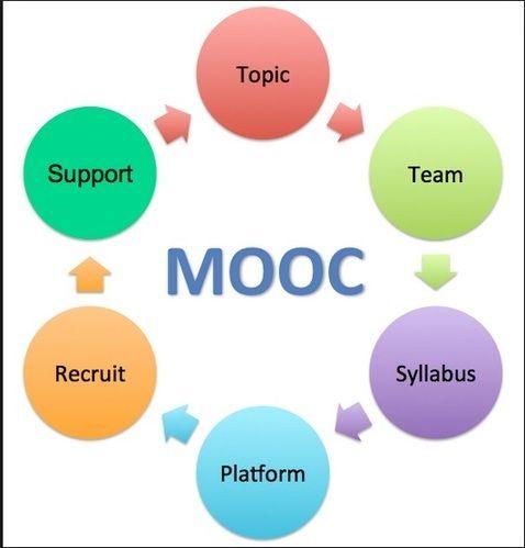 Massive Open Online Courses, C...