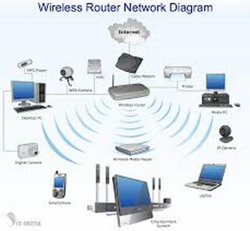 using wireless router lan diagram wiring diagram perfomance  using wireless router lan diagram #1