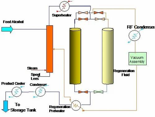 free Inertial fusion