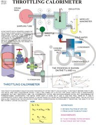Thermodynamics Charts