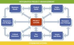 Integrated Project Management in India