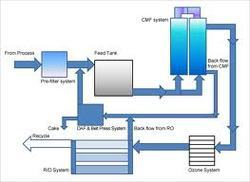 Laundry Wastewater Treatment System - Sepratech Solutions ...