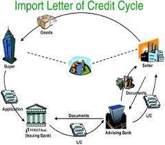 LC (Letter Of Credit)