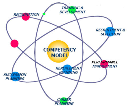 modeling of competence toward better selection