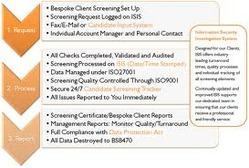 User Access Review Services
