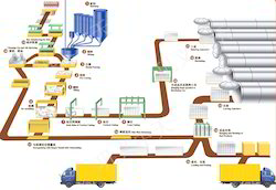 AAC Production Line Services
