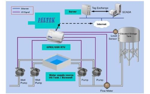 pump house automation, gsm gprs controllers in okhla industrial area Centrifugal Pump Diagram pump house automation