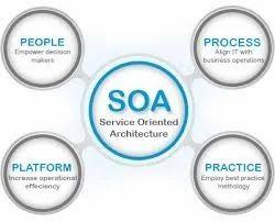 SOA Functional Testing
