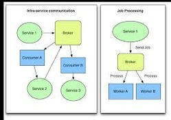 Application Processing Service