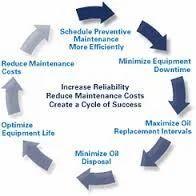 Preventive Maintenance Service in Chennai