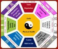 Feng Shui Matchmaking