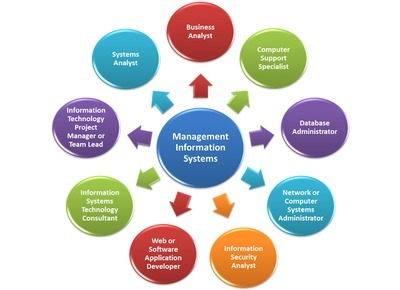 Management Information Systems Computer And Mobile