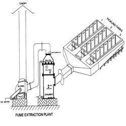 Fume Extraction System