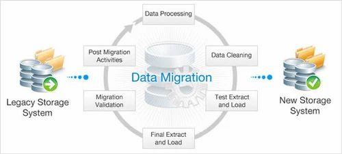 Data Migration Services, Data Exchange Services, Data Transfer