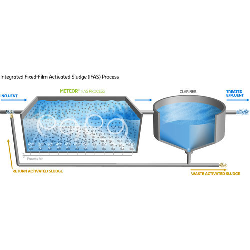 Moving Bed Bioreactor at Rs 500000 unit   Naranpura