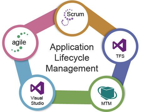 software and application lifecycle management Managing application development lifecycles effectively is important to shipping quality releases on time but it's not so easy to dolearn how application lifecycle management solutions help you track your requirements, tests, and issues perforce has software solutions to solve your industry's needs.