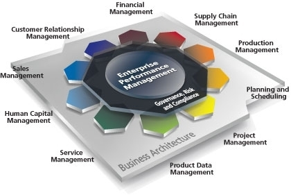 Enterprise resource planning software solutions d wing kk enterprise resource planning ccuart Gallery