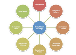 Recruitment Strategy Services in India
