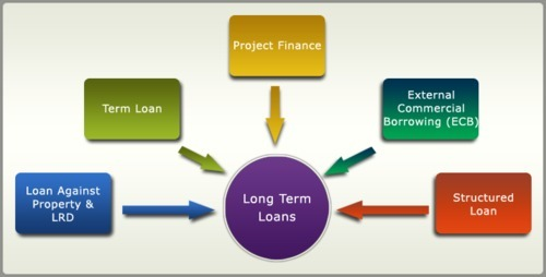 Long Term Loans >> Long Term Debt Finance In Goregaon West Mumbai Id 6526554288