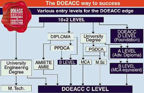 DOEACC COURSES EPUB