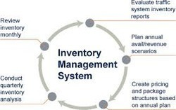 Inventory Software Service