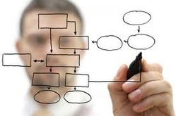 Management Consulting Service