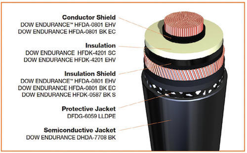 High Voltage Cable, Cables And Wires | Chakan, Pune | R J Electrical ...