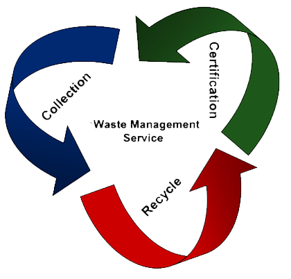 e waste management E-waste is a full service iso 14001 and r2 certified end-of-life asset recovery and data eradication service company.