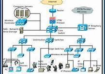 Network Architecture Design and Implementation