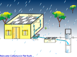 Rain Water Harvesting And Artificial Recharge To Ground