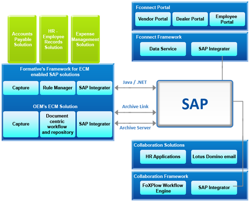 SAP Surround Solutions, Sap Training - Formative Software ...