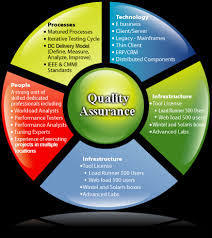 software quality assurance and testing Why is software quality assurance important quality assurance and software testing activities can be removed only if there is no financial risk after delivering.
