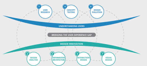 Ux Design Services User Centered Design Process Service Provider From Pune