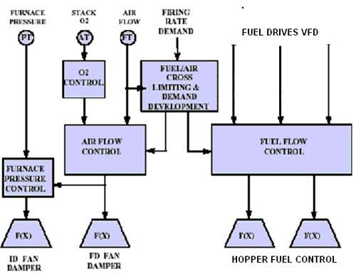 Boiler Automation System Services