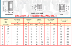 Dimensions of Thread Fittings