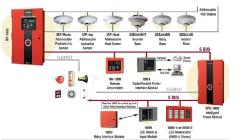 Fire Alarm System X on power service entrance cable diagram