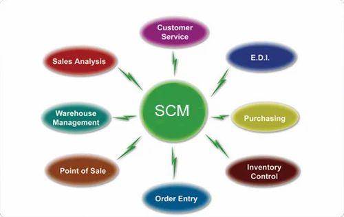 SCM Consulting Services, एससीएम कंसल्टेंसी