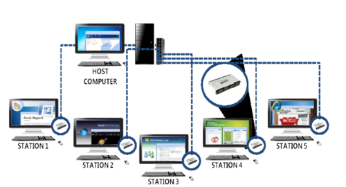 Htcne Hardware Thin Client Network Engineering In