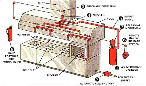 fire supression diagram 500x500 fire suppression system manufacturer from delhi fire suppression system diagram at mifinder.co