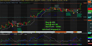 NSE Futures