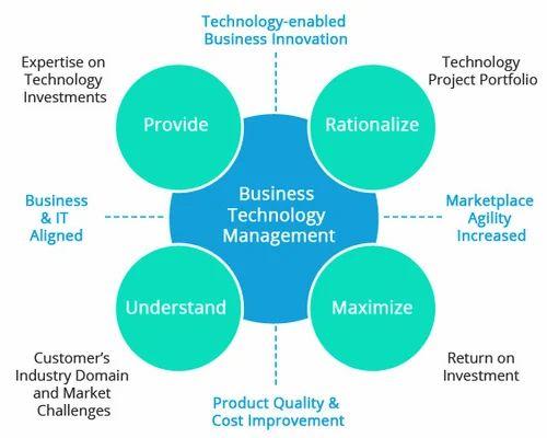 technology management business need needs