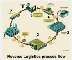 Reverse Logi... Reverse Logistics Industry In India