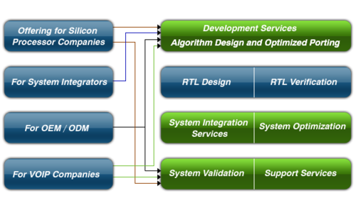 Risc/Dsp Platform Services and Smart- Phone Applications