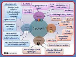 Dysgraphia Homeopathy Treatment