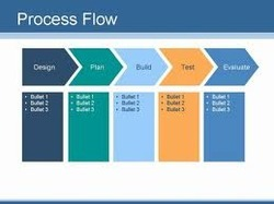 MANUFACTURING PROCESS PLANNING AND DOCUMENTATIONS